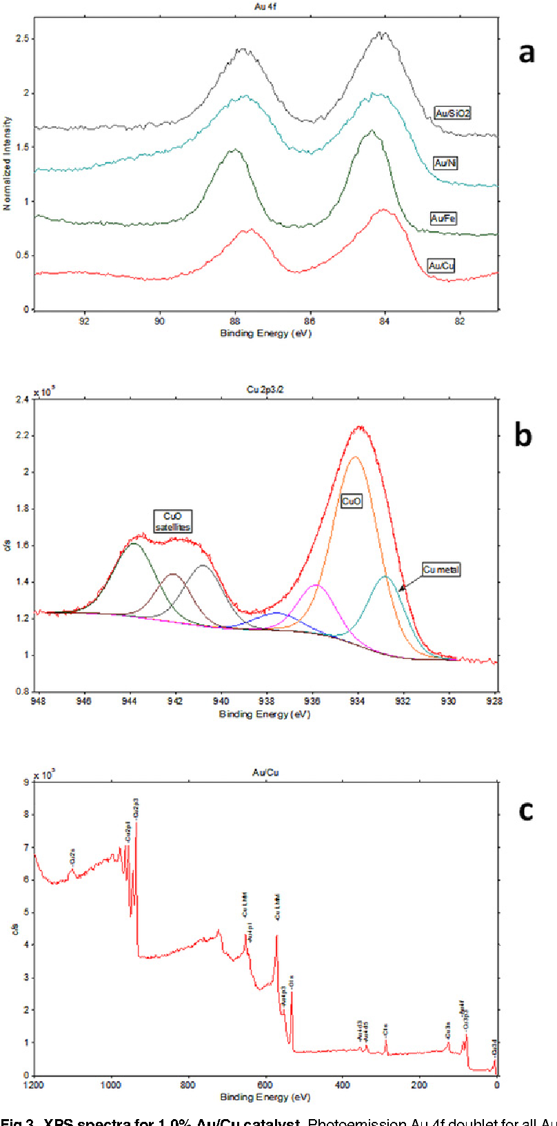Catalytic gas phase glycerol processing over sio2 cu ni and figure 3 pooptronica