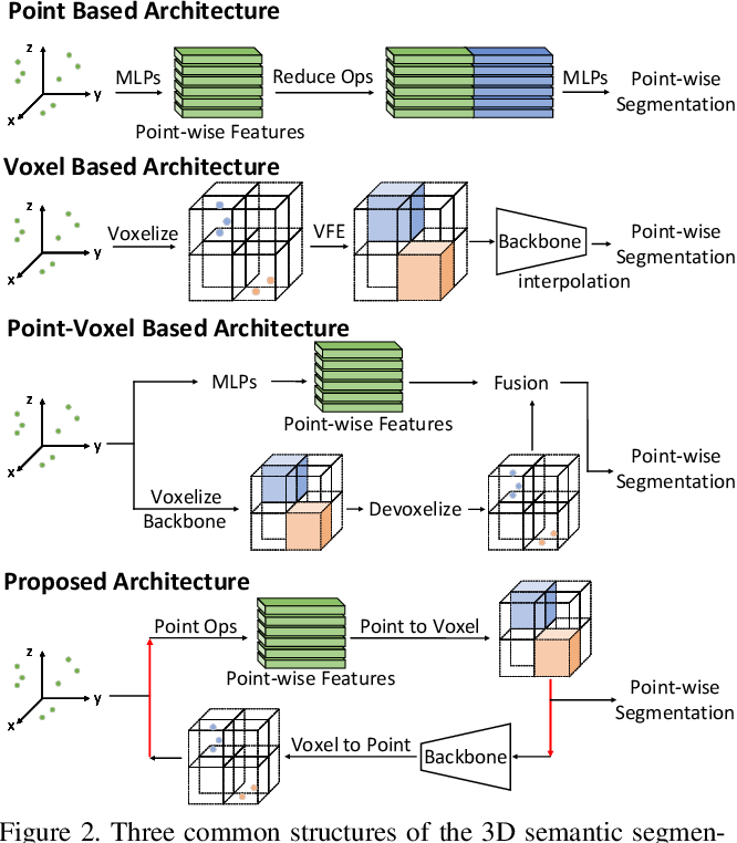 Figure 3 for DRINet: A Dual-Representation Iterative Learning Network for Point Cloud Segmentation