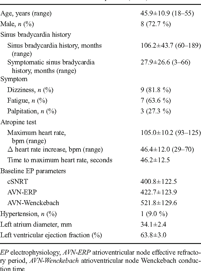 Table 1 from Atrial autonomic denervation for the treatment