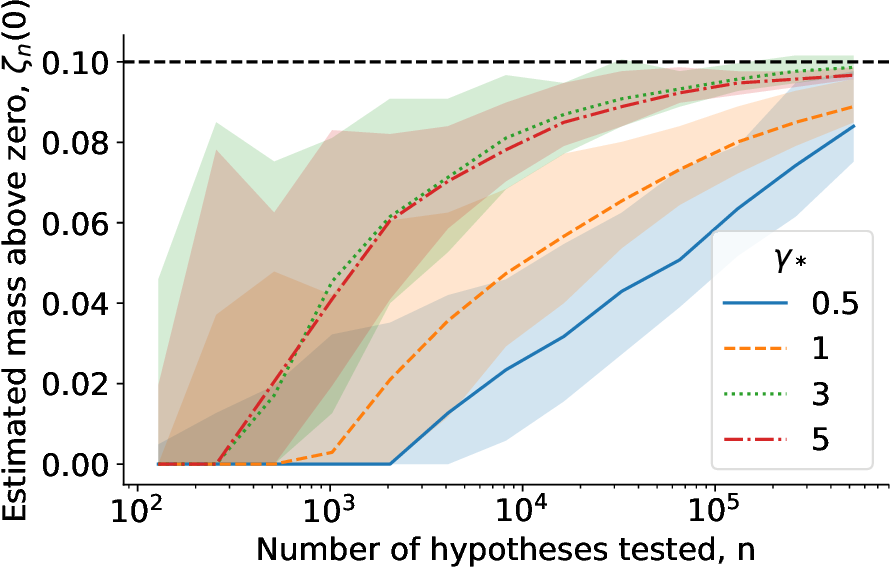 Figure 3 for Estimating the number and effect sizes of non-null hypotheses
