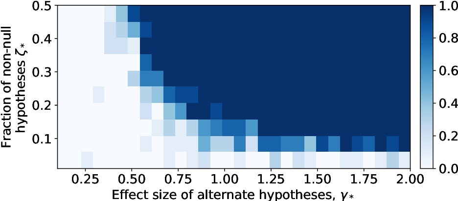 Figure 4 for Estimating the number and effect sizes of non-null hypotheses