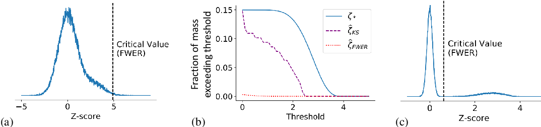 Figure 2 for Estimating the number and effect sizes of non-null hypotheses