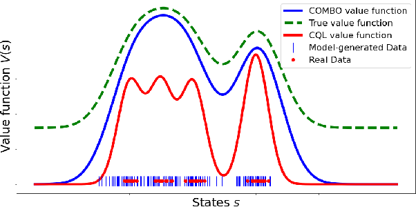 Figure 1 for COMBO: Conservative Offline Model-Based Policy Optimization