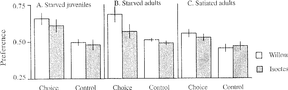 figure 1  preference for home food (se)  a juvenile snails from the