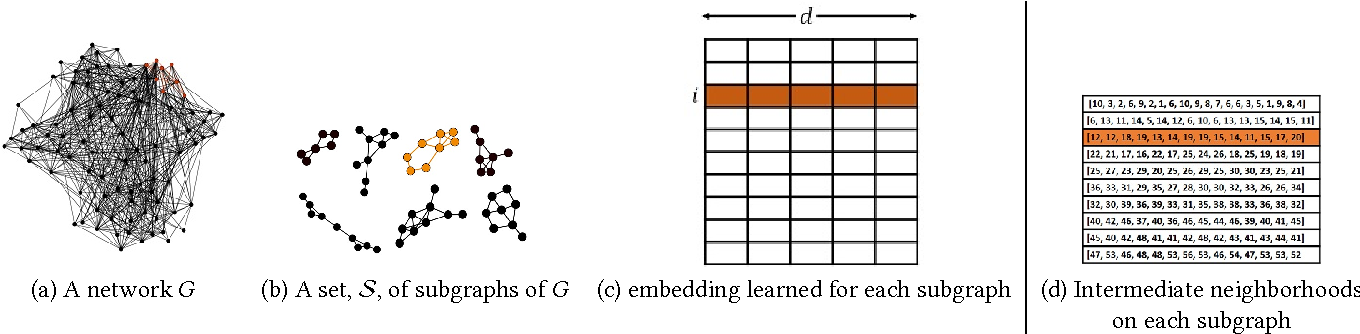 Figure 1 for Distributed Representation of Subgraphs