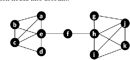 Figure 3 for Distributed Representation of Subgraphs