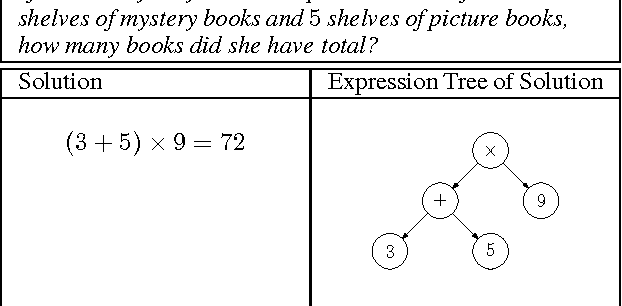 Figure 1 for Solving General Arithmetic Word Problems