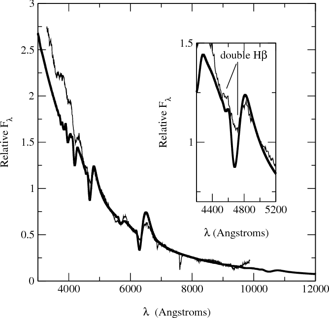 Fig. 12. The spectrum of the Type II SN 1999em four days before maximum brightness (thin line) is compared to a PHOENIX synthetic spectrum (thick line) with Z = Z⊙/100. All lines in the synthetic spectrum are produced by hydrogen and helium. The inset shows a shoulder in both the observed and calculated Hβ profiles. (From [4])