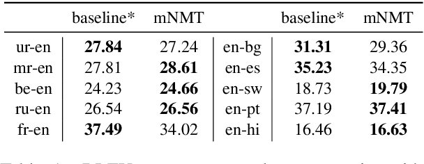 Figure 2 for Evaluating the Cross-Lingual Effectiveness of Massively Multilingual Neural Machine Translation