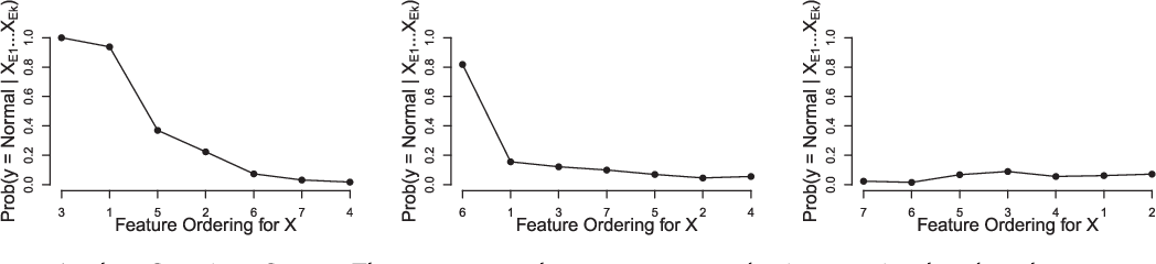 Figure 3 for Sequential Feature Explanations for Anomaly Detection