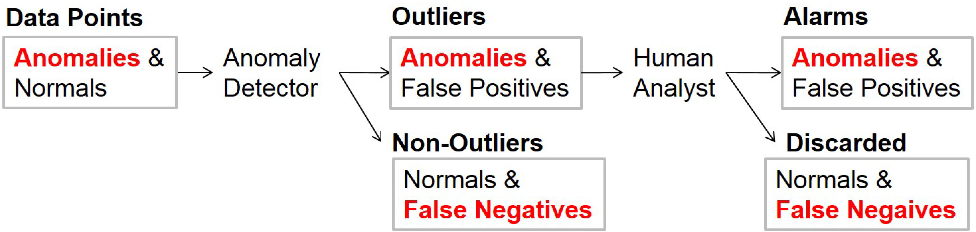 Figure 1 for Sequential Feature Explanations for Anomaly Detection