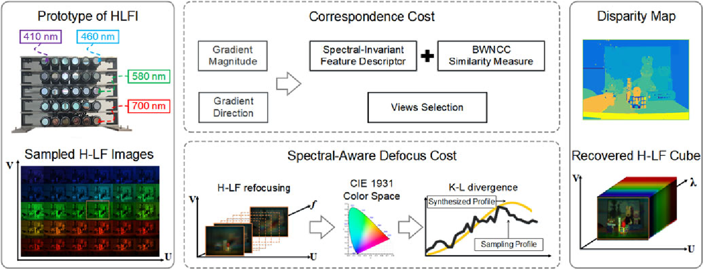 Figure 1 for Hyperspectral Light Field Stereo Matching