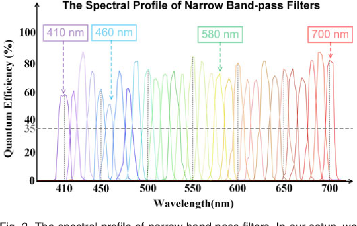 Figure 3 for Hyperspectral Light Field Stereo Matching
