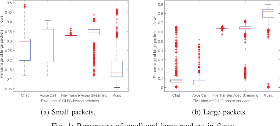 A Novel QUIC Traffic Classifier Based on Convolutional
