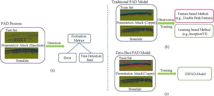 Figure 3 for A Zero-Shot based Fingerprint Presentation Attack Detection System