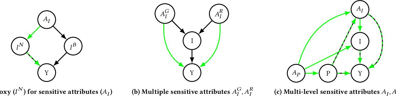 Figure 1 for Causal Multi-Level Fairness