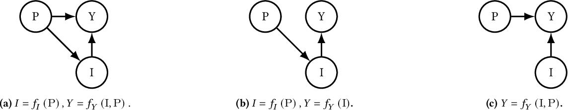 Figure 3 for Causal Multi-Level Fairness