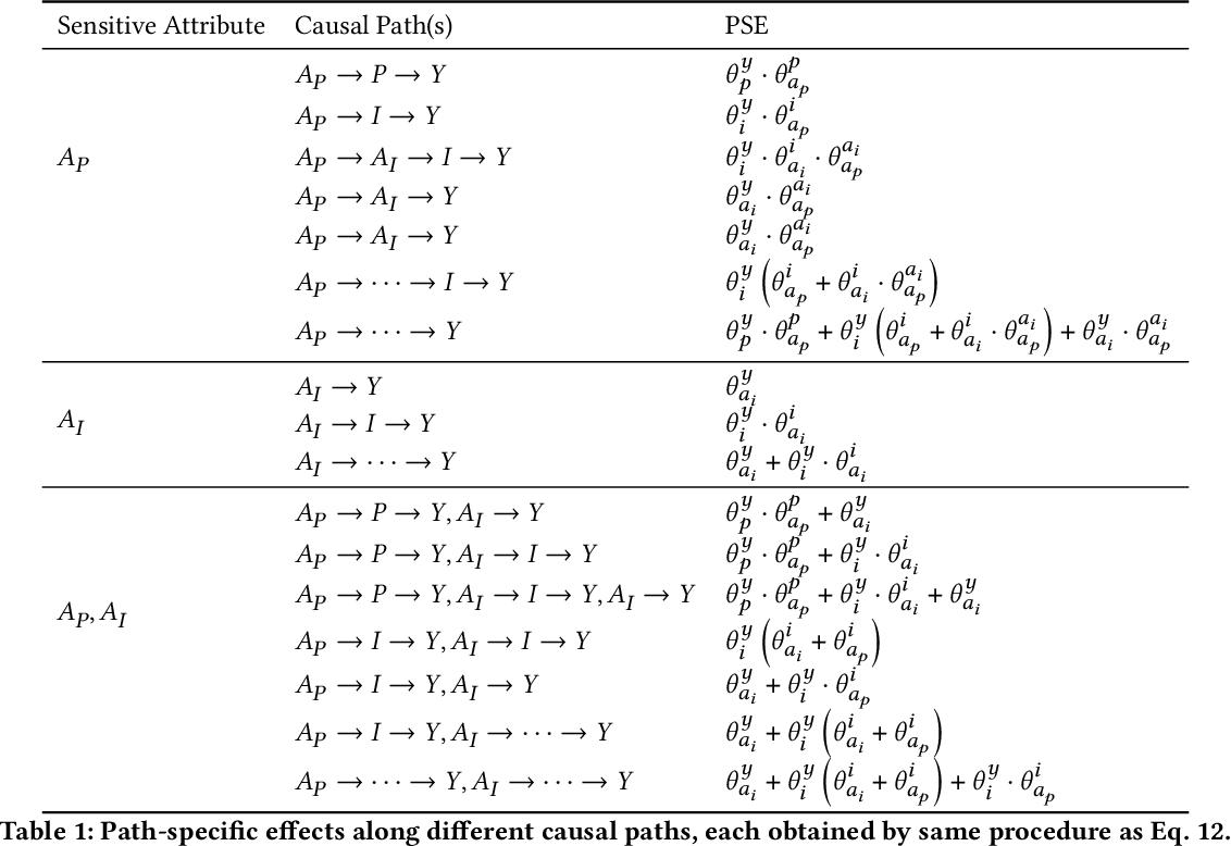 Figure 2 for Causal Multi-Level Fairness
