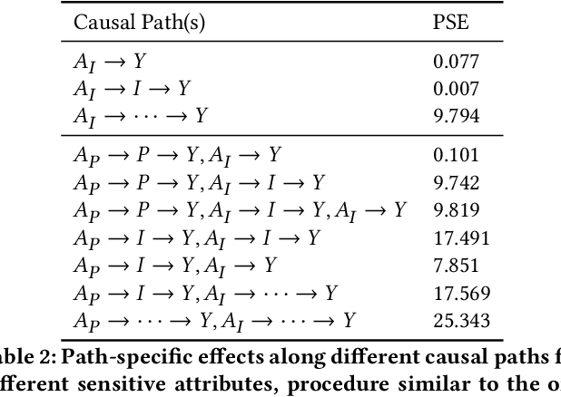 Figure 4 for Causal Multi-Level Fairness