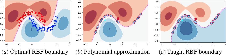 Figure 4 for The Teaching Dimension of Kernel Perceptron