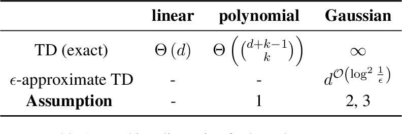 Figure 2 for The Teaching Dimension of Kernel Perceptron