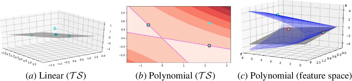 Figure 3 for The Teaching Dimension of Kernel Perceptron