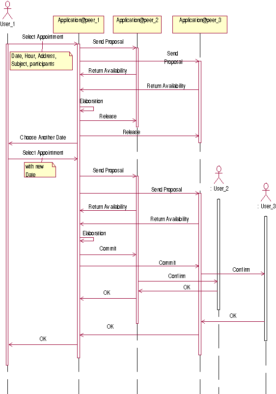 Figure 2 from peer to peer applications on mobile devices a case sequence diagram of the appointment negotiation ccuart Gallery