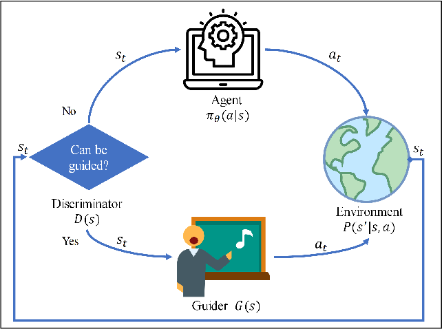 Figure 1 for Exploration-efficient Deep Reinforcement Learning with Demonstration Guidance for Robot Control