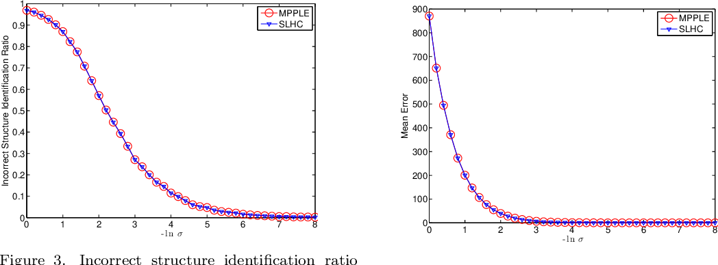 Figure 3 for Statistical Properties of the Single Linkage Hierarchical Clustering Estimator
