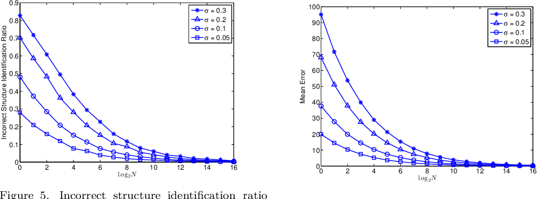 Figure 4 for Statistical Properties of the Single Linkage Hierarchical Clustering Estimator