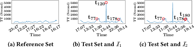Figure 2 for Comprehensible Counterfactual Interpretation on Kolmogorov-Smirnov Test