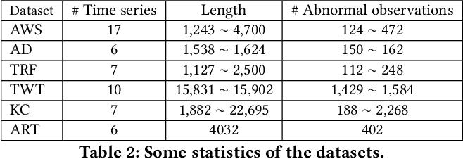 Figure 3 for Comprehensible Counterfactual Interpretation on Kolmogorov-Smirnov Test