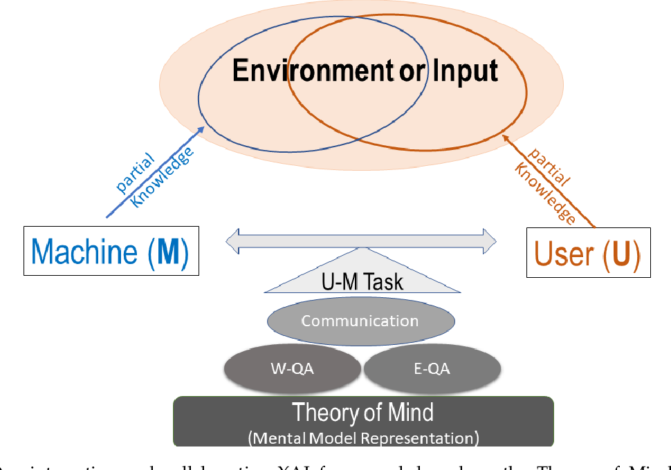 Figure 1 for CX-ToM: Counterfactual Explanations with Theory-of-Mind for Enhancing Human Trust in Image Recognition Models