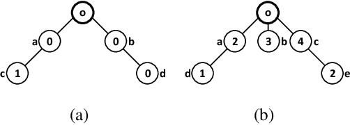Figure 1 for Redistribution Mechanism Design on Networks