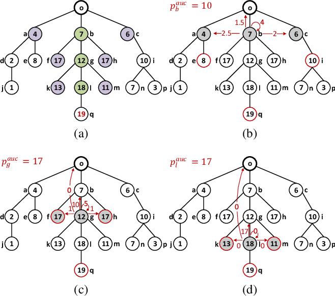 Figure 2 for Redistribution Mechanism Design on Networks