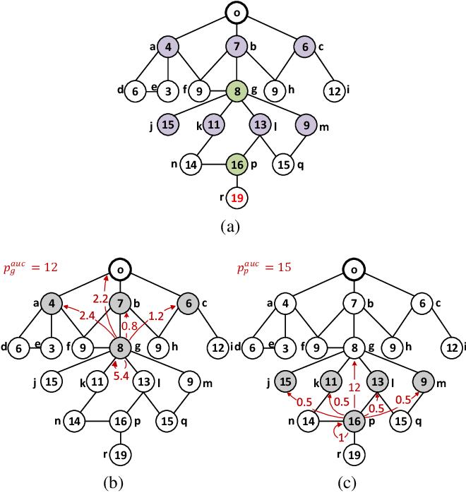 Figure 4 for Redistribution Mechanism Design on Networks