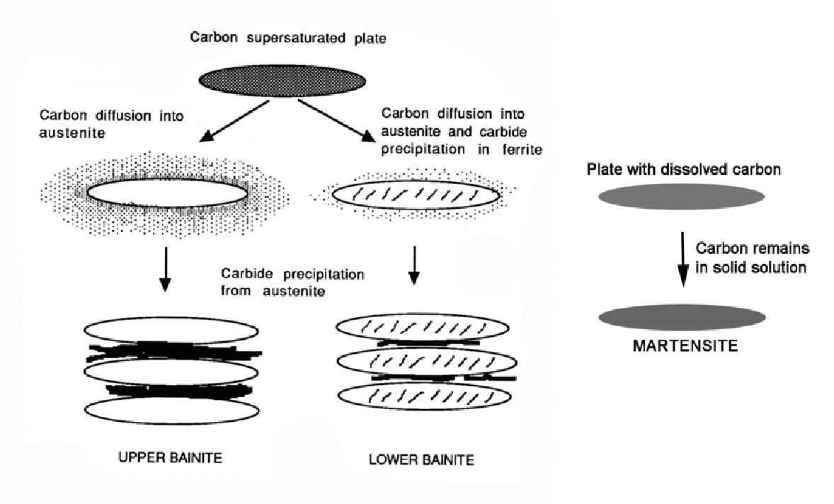 Figure 1 From Iiw Doc Ix 2187 06 Microstructural Diffusion Welding Diagram Schematic Of The Formation Upper And Lower Bainite Along
