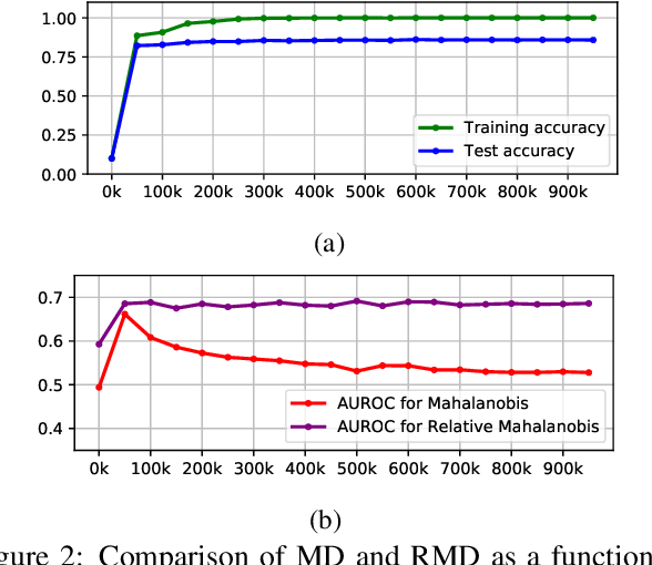 Figure 4 for A Simple Fix to Mahalanobis Distance for Improving Near-OOD Detection