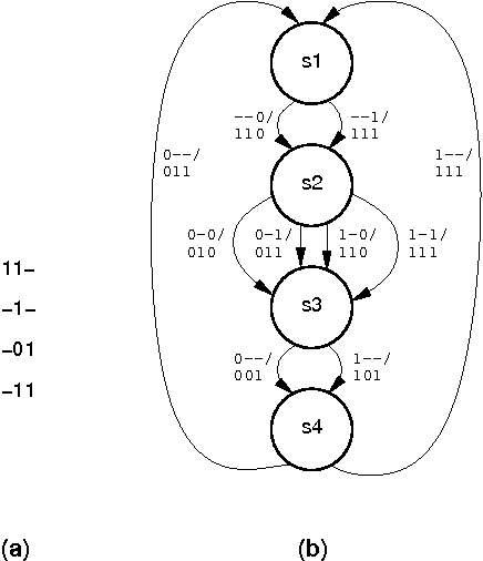 techniques for the power estimation of sequential logic circuits Sequential Circuits Prophet 600 figure 5