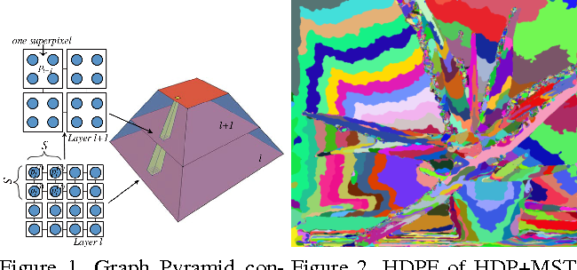Figure 2 for Fast Non-local Stereo Matching based on Hierarchical Disparity Prediction
