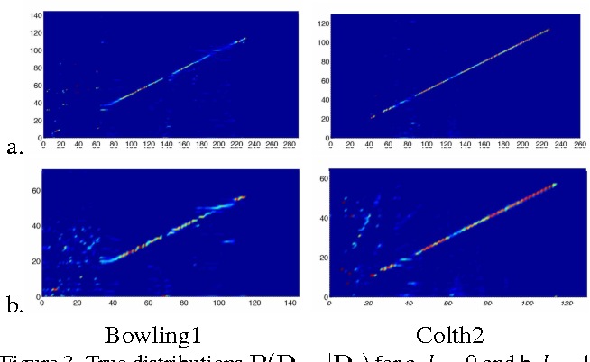 Figure 4 for Fast Non-local Stereo Matching based on Hierarchical Disparity Prediction