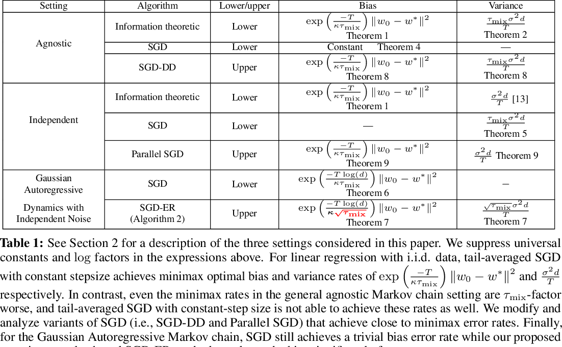 Figure 1 for Least Squares Regression with Markovian Data: Fundamental Limits and Algorithms
