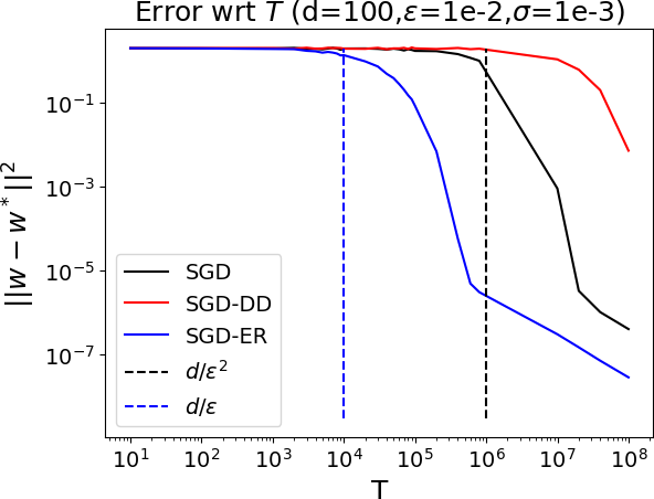 Figure 3 for Least Squares Regression with Markovian Data: Fundamental Limits and Algorithms