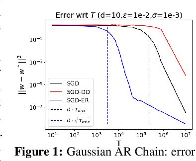Figure 2 for Least Squares Regression with Markovian Data: Fundamental Limits and Algorithms