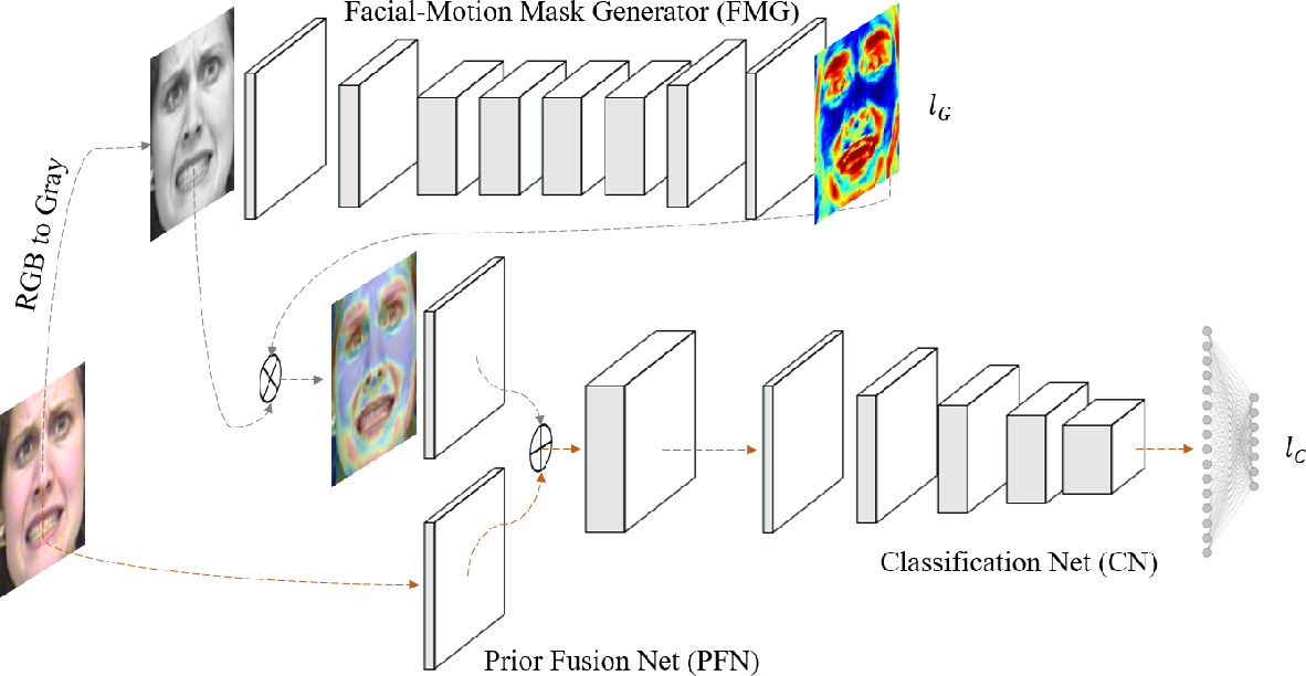 Figure 3 for Facial Motion Prior Networks for Facial Expression Recognition