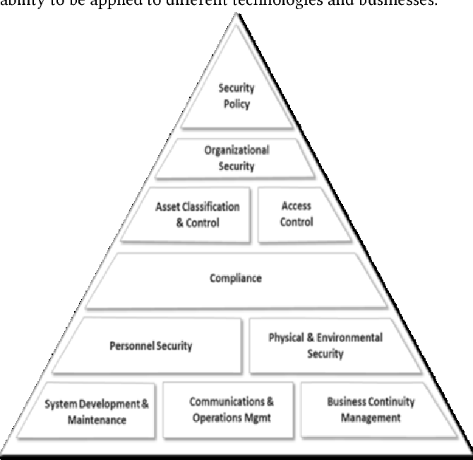 Information security management system challenges within a cloud
