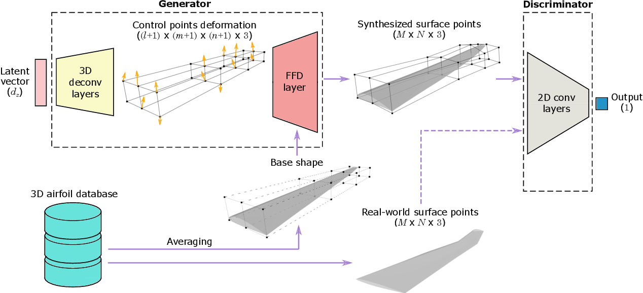 Figure 1 for Deep Generative Model for Efficient 3D Airfoil Parameterization and Generation