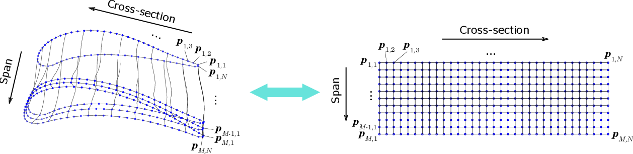Figure 2 for Deep Generative Model for Efficient 3D Airfoil Parameterization and Generation