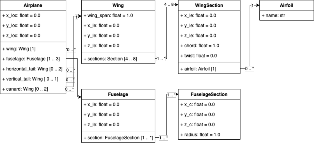 Figure 4 for Deep Generative Model for Efficient 3D Airfoil Parameterization and Generation