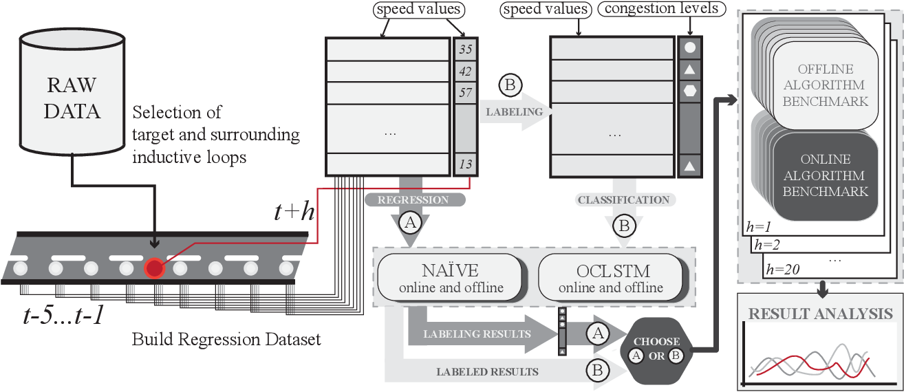 Figure 1 for New Perspectives on the Use of Online Learning for Congestion Level Prediction over Traffic Data